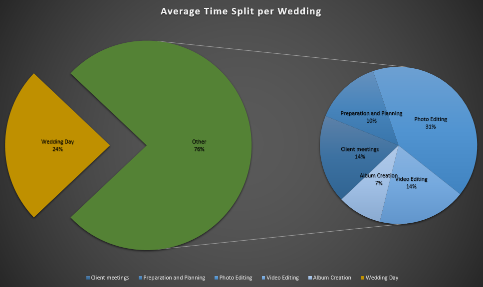 YFFUK Phil Endicott Useful things 14 hours of happiness  amount of tiime to do wedding photos